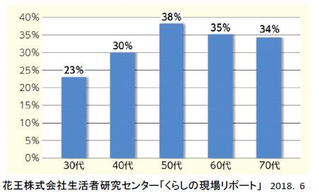 花王株式会社生活者研究センター「くらしの現場リポート」(2018.6月)